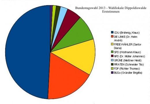 Bundestagswahl 2013 (Erststimmen Wahllokale Dippoldiswalde)