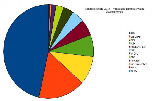 Bundestagswahl 2013 (Zweitstimmen Wahllokale Dippoldiswalde)
