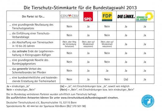 Bundestagswahl 2013 - Tierschutz-Stimmkarte