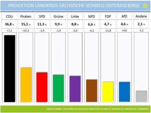 Wahjlergebnisse U18 Wahl im Landkreis Sächsische Schweiz-Osterzgebirge 2013